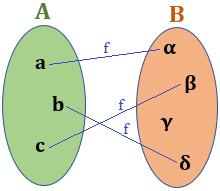 Imagen de una función