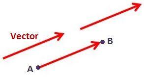 Proyección de vectores