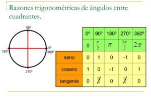 Razones trigonométricas de 0º y 360º