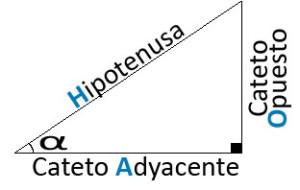 Resolución de triángulos rectángulos mediante razones trigonométricas