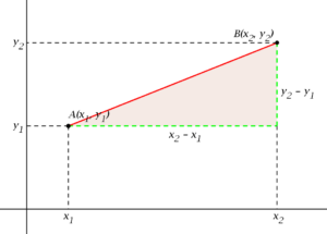 Distancia entre dos puntos