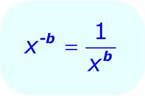 Exponentes fraccionarios negativos
