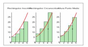 grafico de integral indefinida