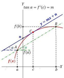 teorema valor medio